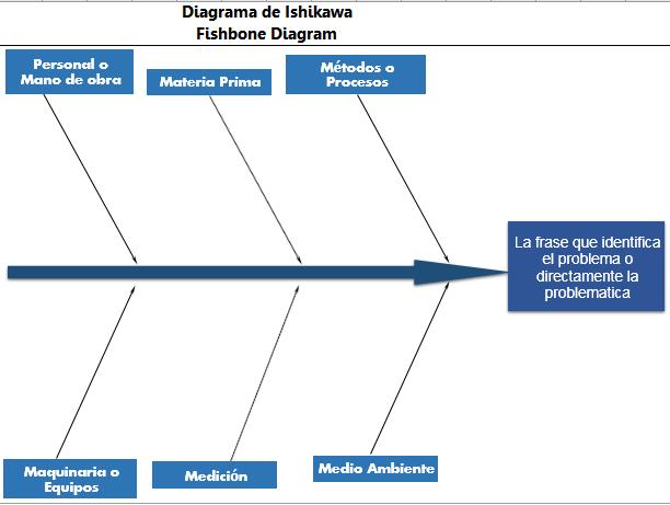 diagrama de ishikawa un m�todo para resolver problemas en template word document fishbone diagram caracterizaci�n del proceso productivo